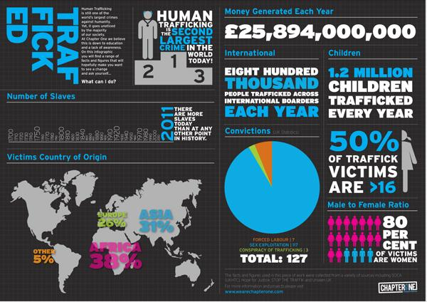 humantraffickinginfographic
